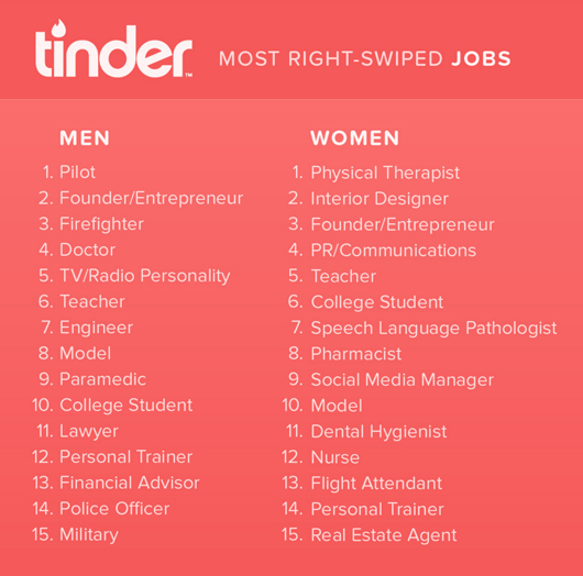 Tinder most swiped right jobs