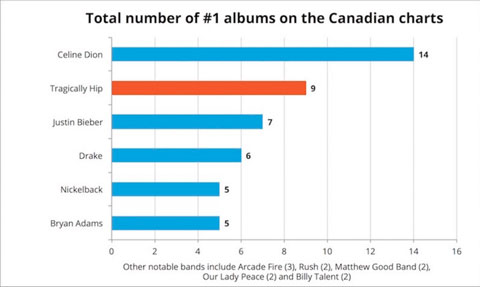 Total no.1s on Canadian charts image Nickleback st