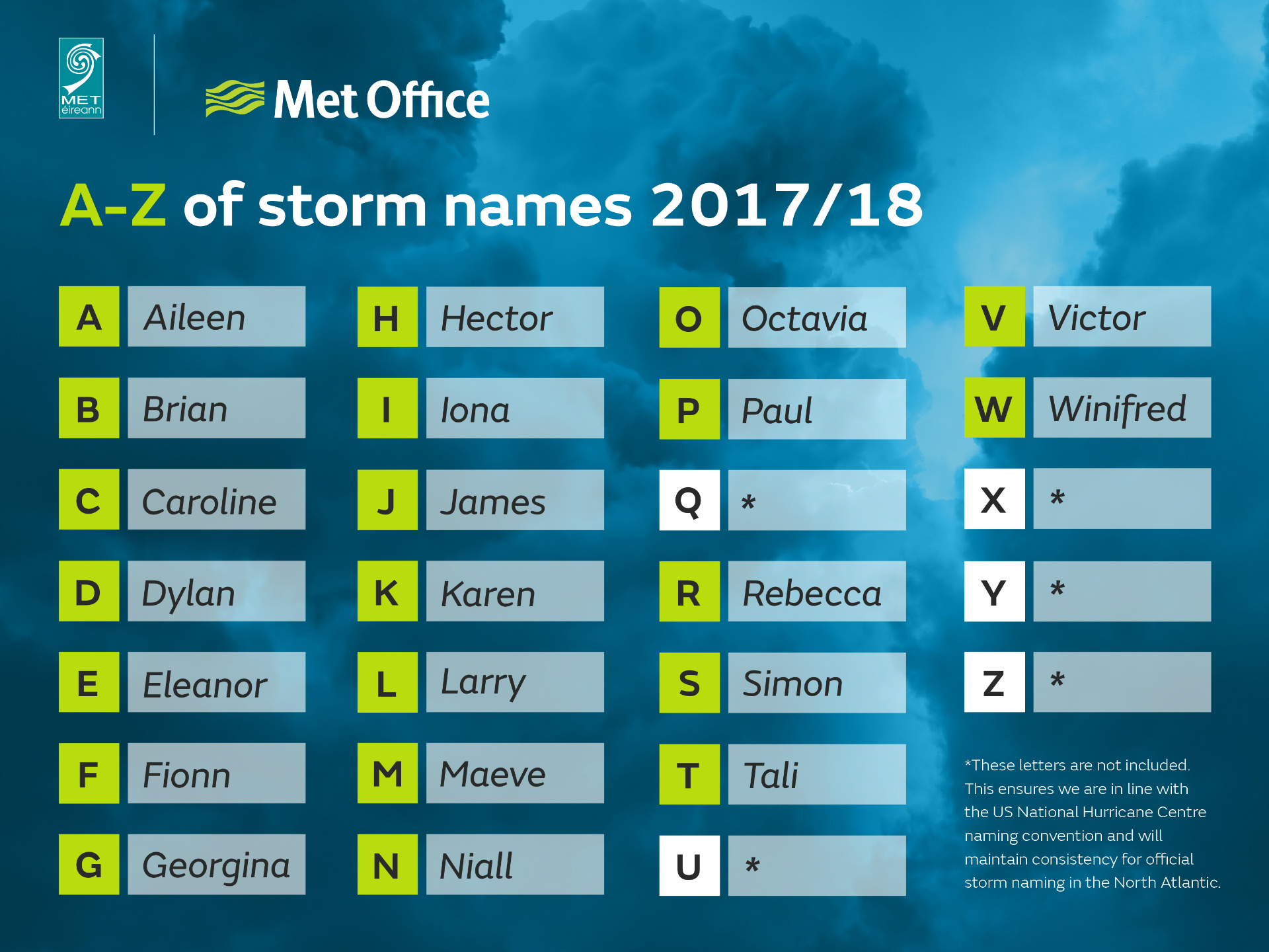 Met Office Storm Names 2017/18